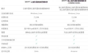 Krypt云服务器数据复制转移