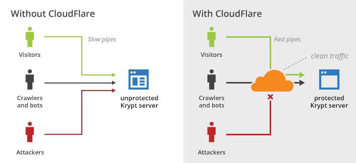 Krypt与CloudFlare合作发布的CDN技术